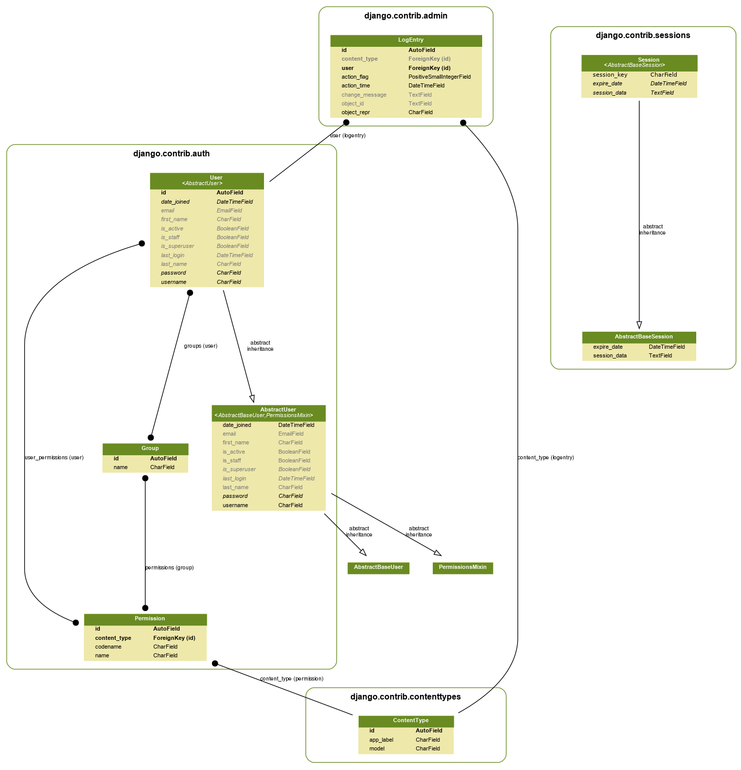 generate uml class diagrams from django models