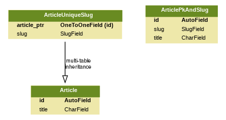 Generating slugs automatically in Django without packages